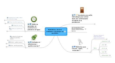 Mind Map: Médiabitus, devenir médiateur numérique au quotidien