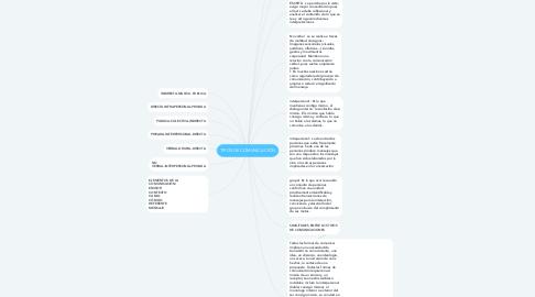Mind Map: TIPOS DE COMUNICACIÓN