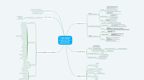Mind Map: DX.Acute cholangitis  นางจิตร โพธิ์จันทร์  เพศหญิง อายุ 63 เตียง25 ตึกศัลยกรรมหญิง  ขึ้นศึกษาวันที่25/09/61