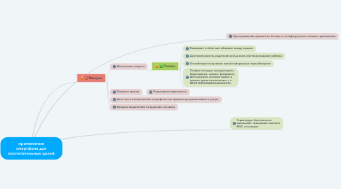 Mind Map: применение смартфона для воспитательных целей