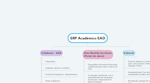 Mind Map: ERP Acadêmico EAD