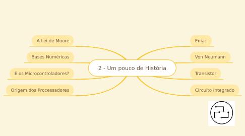 Mind Map: 2 - Um pouco de História