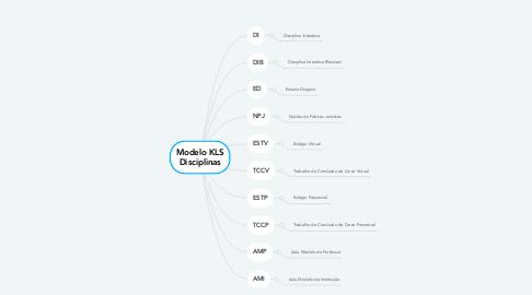 Mind Map: Modelo KLS Disciplinas