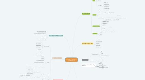 Mind Map: les bases d'une bonne collaboration