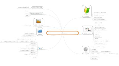 Mind Map: SEO・検索アルゴリズム・ランキングチェック