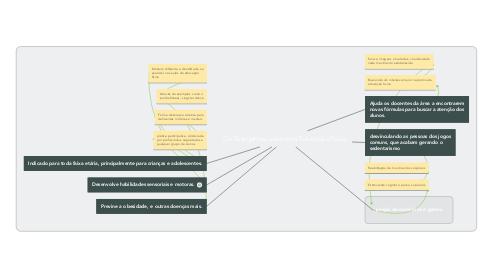 Mind Map: Os Exergames usados na Educação Física: