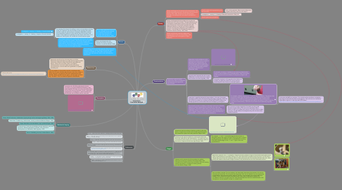 Mind Map: Interactions Curriculum Analysis