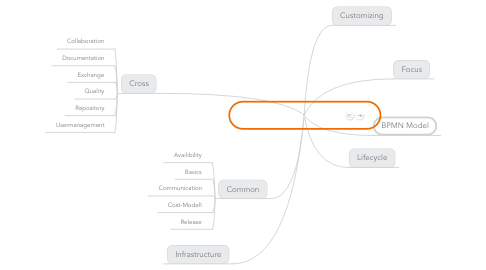 Mind Map: BPM-Product-Features