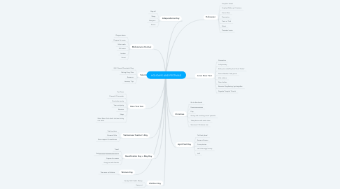 Mind Map: HOLIDAYS AND FESTIVALS