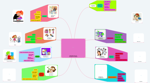 Mind Map: Estrategias para mis inteligencias múltiples