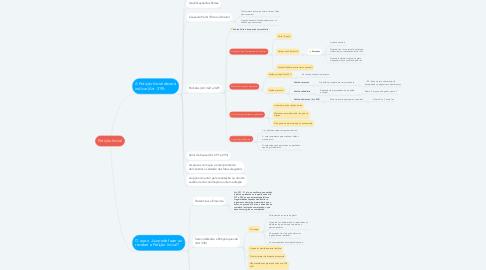 Mind Map: Petição Inicial