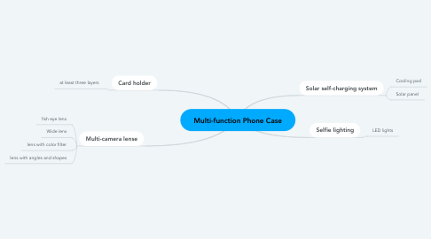 Mind Map: Multi-function Phone Case