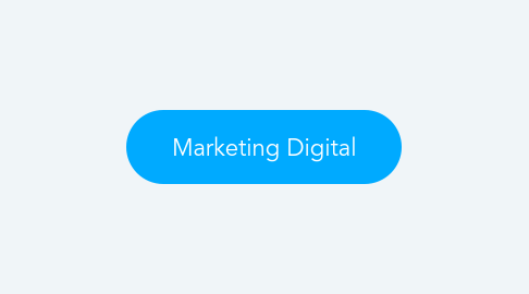 Mind Map: Marketing Digital
