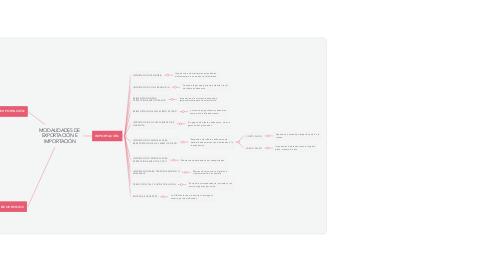 Mind Map: MODALIDADES DE  EXPORTACIÓN E  IMPORTACIÓN