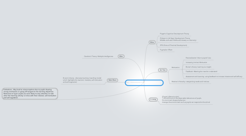 Mind Map: Theories to Support Hypothesis
