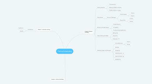 Mind Map: Online Scheduling