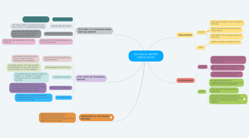 Mind Map: TECHNICAL REPORT VERSUS ESSAY