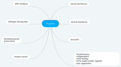 Mind Map: Hygiëne