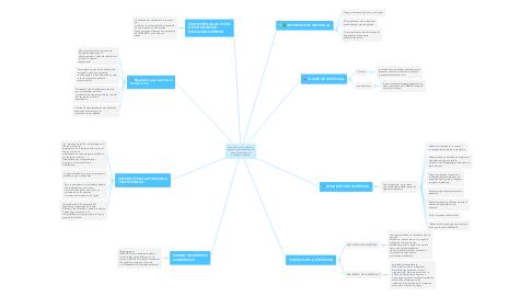 Mind Map: Matricula y otros derechos pecuniarios,transferencia de otras instituciones de educación superior.