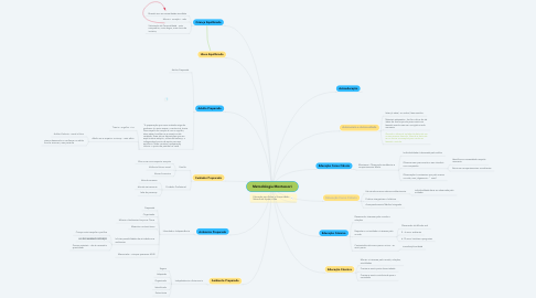 Mind Map: Metodologia Montessori