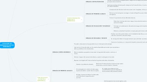 Mind Map: ACTUACIÓN DE BRIGADAS EN CASO DE EMERGENCIA