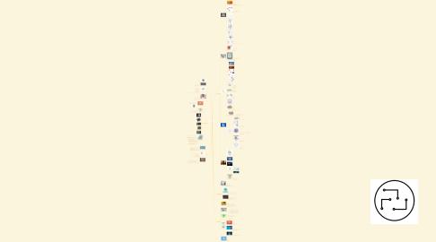 Mind Map: 4 - Perspectivas para o futuro