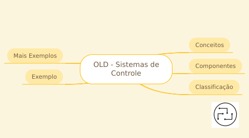 Mind Map: 2 - Sistemas de Controle