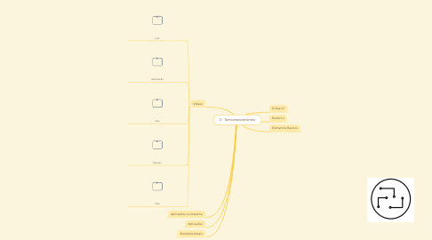 Mind Map: 3 - Servomecanismo