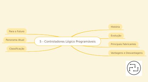 Mind Map: 4 - Controladores Lógico Programáveis