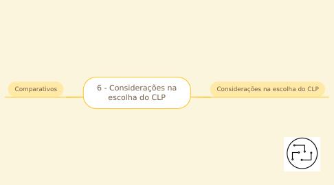 Mind Map: 5 - Escolha e Comparativos