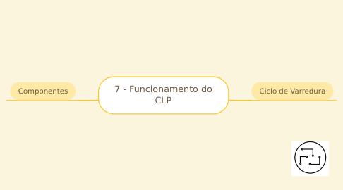 Mind Map: 6 - Funcionamento do CLP