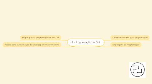 Mind Map: 7 - Programação