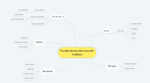 Mind Map: Fundamentos técnicos del  Voleibol