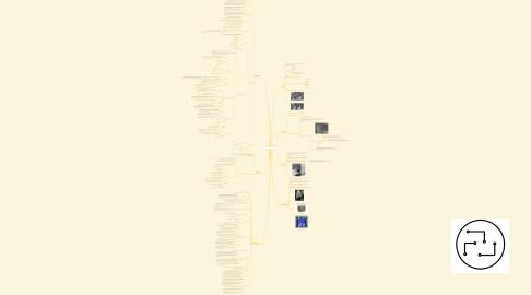 Mind Map: 2 - Introdução a Computação