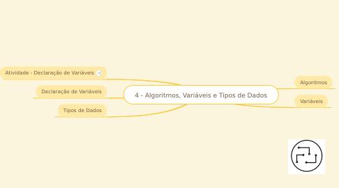 Mind Map: 4 - Algoritmos, Variáveis e Tipos de Dados