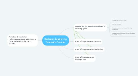 Mind Map: Redesign Leadership Graduate Course