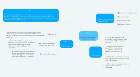 Mind Map: Proyecto de clase para la  integración de áreas