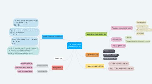 Mind Map: Непредельные углеводороды