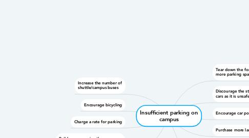 Mind Map: Insufficient parking on campus
