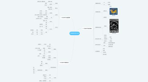 Mind Map: 東瀛來的統治者