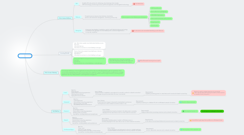 Mind Map: Citrix Access