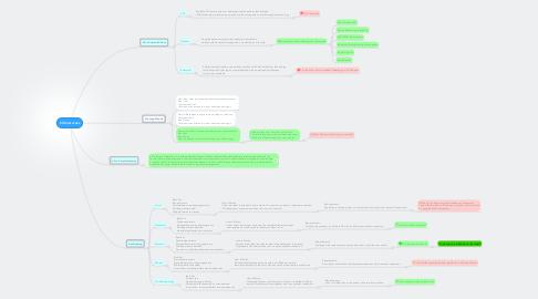 Mind Map: Citrix Access