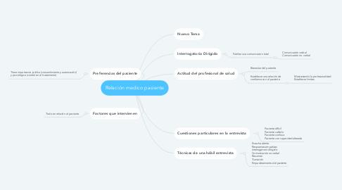 Mind Map: Relación medico paciente