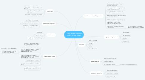 Mind Map: Стать инвестором и бизнес-ангелом