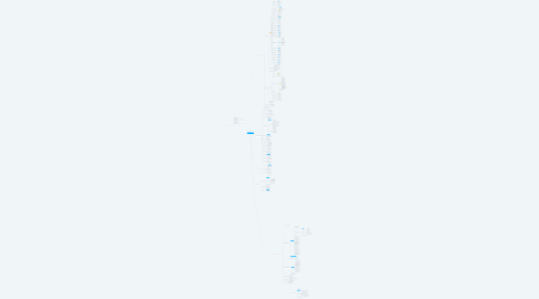 Mind Map: сервисный центр