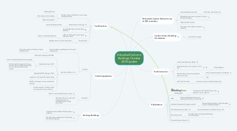 Mind Map: Embodied Carbon in Buildings: October 2018 Update