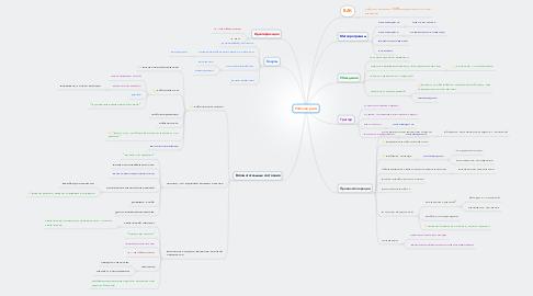 Mind Map: Рабочий ритм