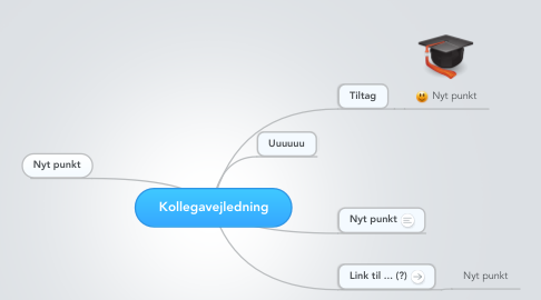 Mind Map: Kollegavejledning