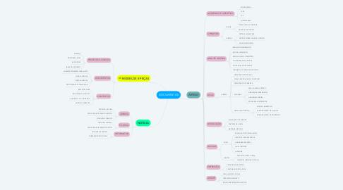 Mind Map: DOCUMENTOS