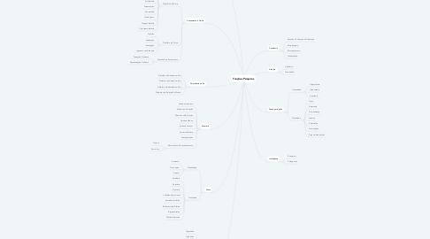 Mind Map: Funções Psiquicas